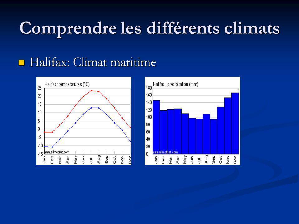 Comprendre les différents climats Halifax: Climat maritime Halifax: Climat maritime