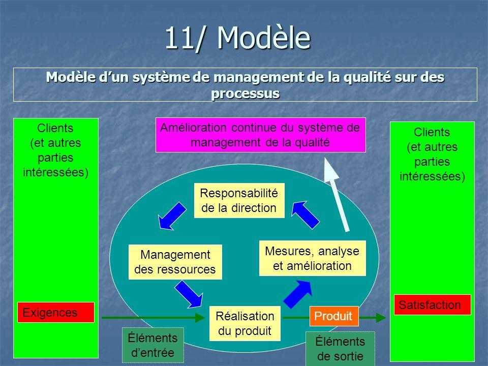 11/ Modèle Modèle dun système de management de la qualité sur des processus Responsabilité de la direction Amélioration continue du système de managem