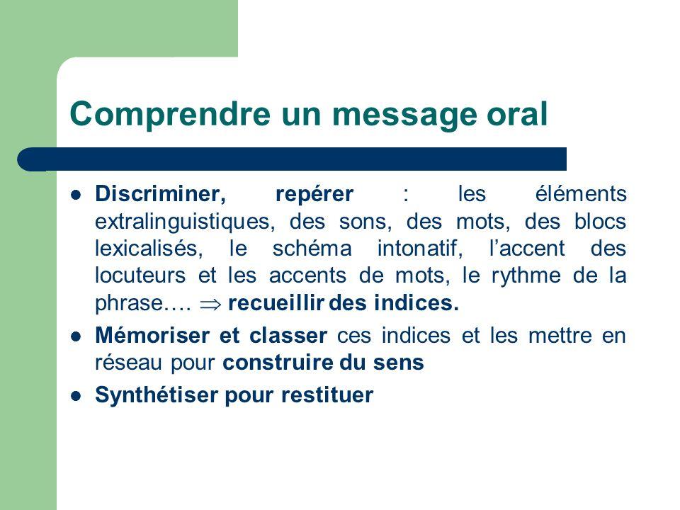 Comprendre un message oral Discriminer, repérer : les éléments extralinguistiques, des sons, des mots, des blocs lexicalisés, le schéma intonatif, lac