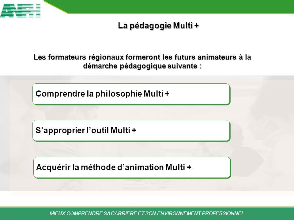 MIEUX COMPRENDRE SA CARRIERE ET SON ENVIRONNEMENT PROFESSIONNEL Comprendre la philosophie Multi + Sapproprier loutil Multi + Acquérir la méthode danim