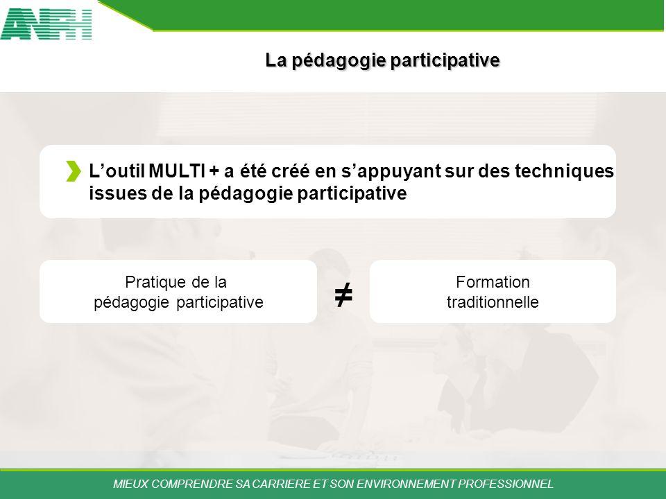 MIEUX COMPRENDRE SA CARRIERE ET SON ENVIRONNEMENT PROFESSIONNEL Loutil MULTI + a été créé en sappuyant sur des techniques issues de la pédagogie parti