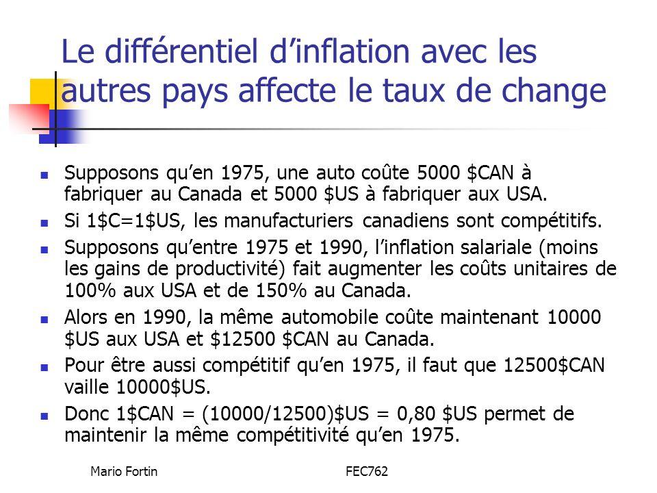 Mario FortinFEC762 Le différentiel dinflation avec les autres pays affecte le taux de change Supposons quen 1975, une auto coûte 5000 $CAN à fabriquer au Canada et 5000 $US à fabriquer aux USA.