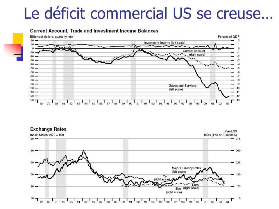Mario FortinFEC762 Le déficit commercial US se creuse…