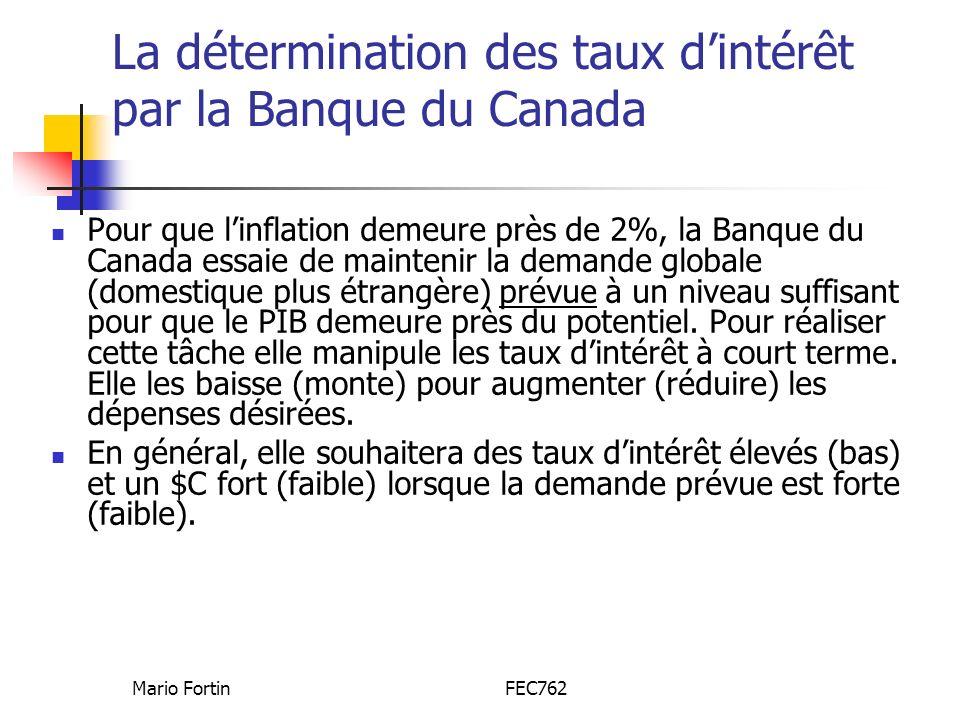 Mario FortinFEC762 La détermination des taux dintérêt par la Banque du Canada Pour que linflation demeure près de 2%, la Banque du Canada essaie de maintenir la demande globale (domestique plus étrangère) prévue à un niveau suffisant pour que le PIB demeure près du potentiel.