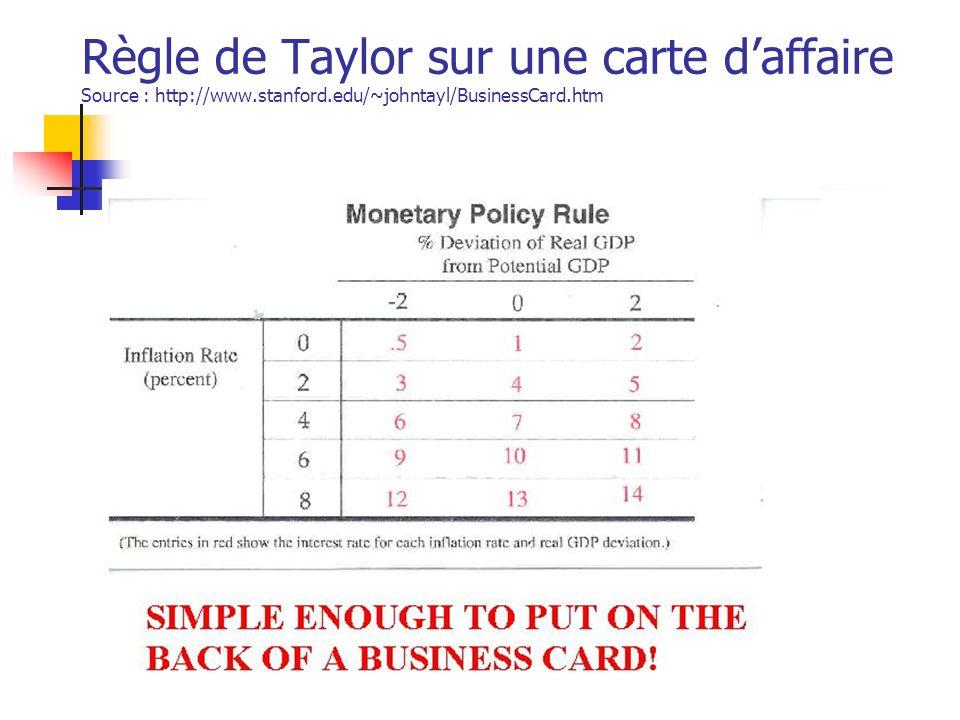 Mario FortinFEC762 Règle de Taylor sur une carte daffaire Source : http://www.stanford.edu/~johntayl/BusinessCard.htm