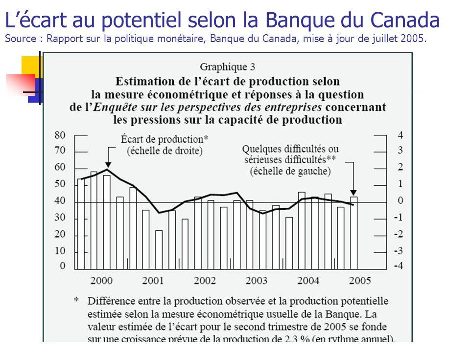 Mario FortinFEC762 Lécart au potentiel selon la Banque du Canada Source : Rapport sur la politique monétaire, Banque du Canada, mise à jour de juillet