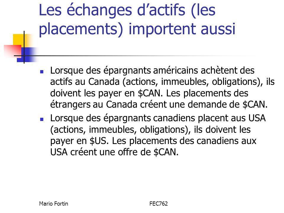 Mario FortinFEC762 Les échanges dactifs (les placements) importent aussi Lorsque des épargnants américains achètent des actifs au Canada (actions, immeubles, obligations), ils doivent les payer en $CAN.