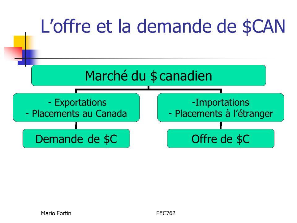 Mario FortinFEC762 Loffre et la demande de $CAN Marché du $ canadien - Exportations - Placements au Canada Demande de $C Importations Placements à létranger Offre de $C