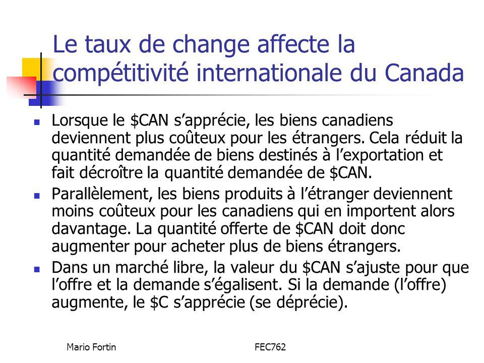 Mario FortinFEC762 Le taux de change affecte la compétitivité internationale du Canada Lorsque le $CAN sapprécie, les biens canadiens deviennent plus