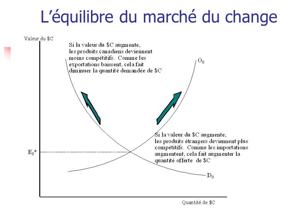 Mario FortinFEC762 Ce qui fait augmenter la demande de dollar canadien La valeur des exportations augmente si : 1.
