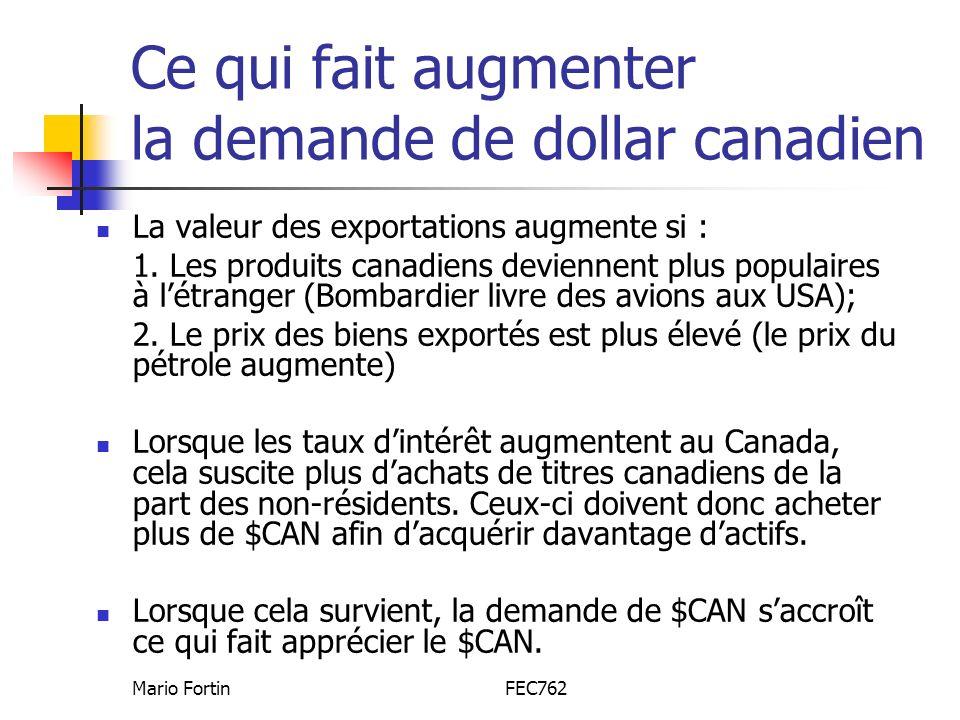 Mario FortinFEC762 Ce qui fait augmenter la demande de dollar canadien La valeur des exportations augmente si : 1. Les produits canadiens deviennent p