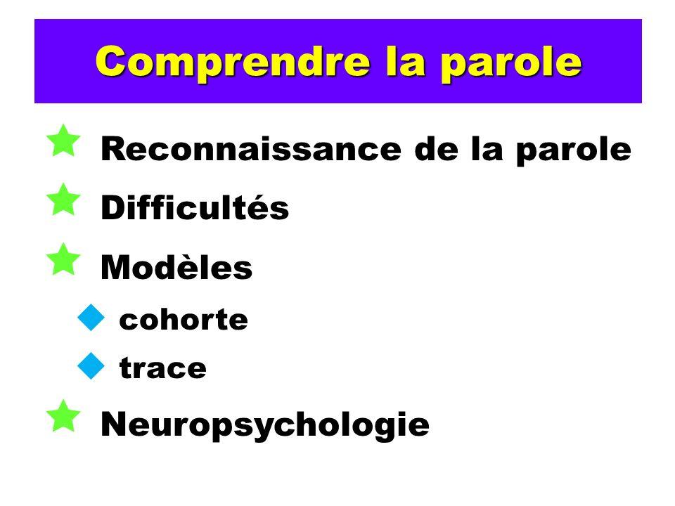 Comprendre la parole Reconnaissance de la parole Difficultés Modèles cohorte trace Neuropsychologie