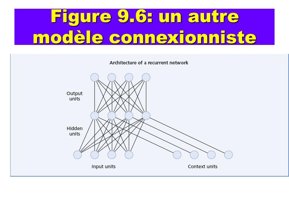 Figure 9.6: un autre modèle connexionniste