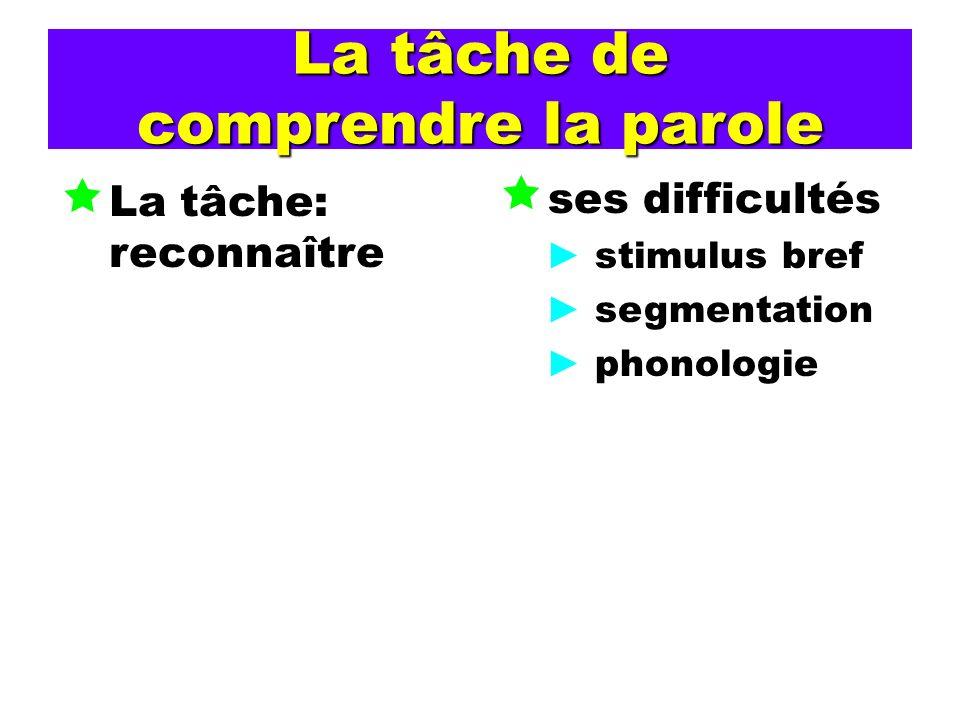 La tâche de comprendre la parole La tâche: reconnaître ses difficultés stimulus bref segmentation phonologie