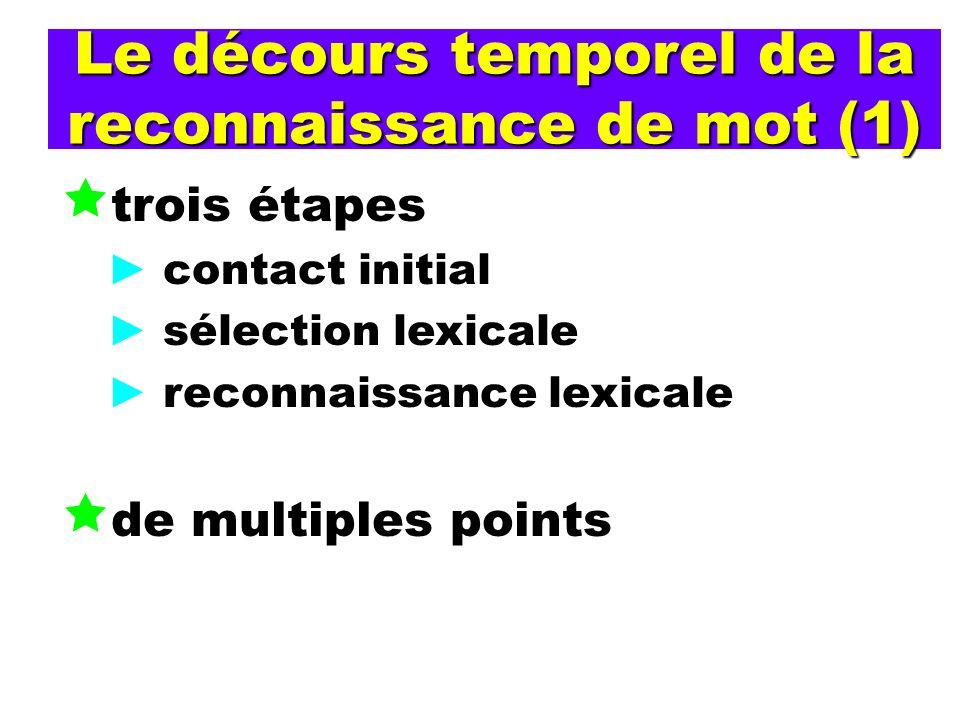 Le décours temporel de la reconnaissance de mot (1) trois étapes contact initial sélection lexicale reconnaissance lexicale de multiples points