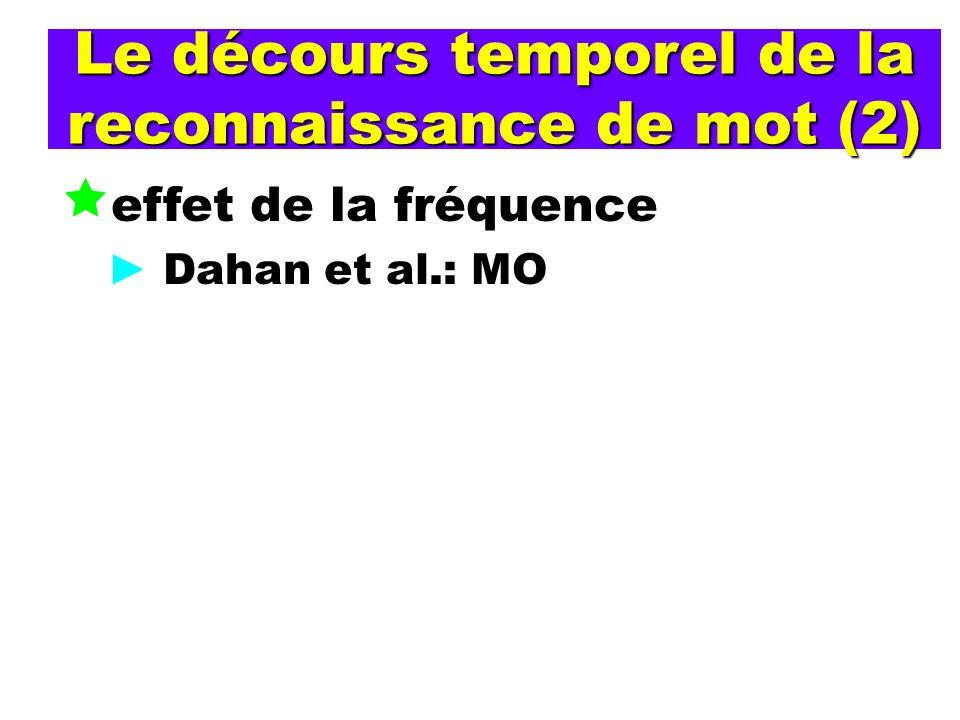 Le décours temporel de la reconnaissance de mot (2) effet de la fréquence Dahan et al.: MO