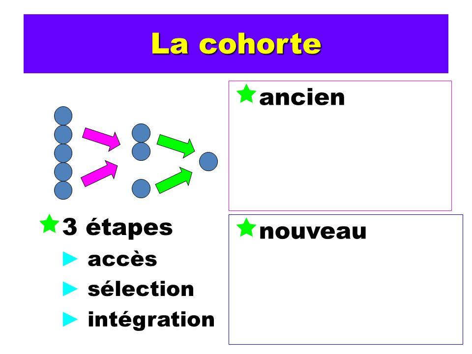 La cohorte 3 étapes accès sélection intégration ancien nouveau