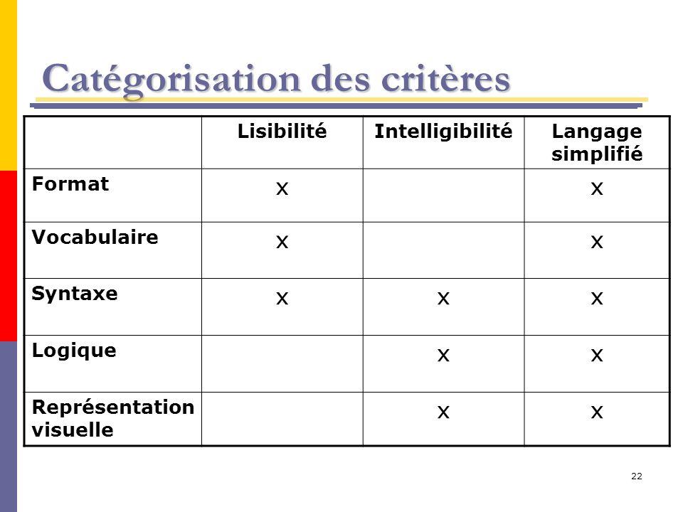 22 Catégorisation des critères LisibilitéIntelligibilitéLangage simplifié Format xx Vocabulaire xx Syntaxe xxx Logique xx Représentation visuelle xx