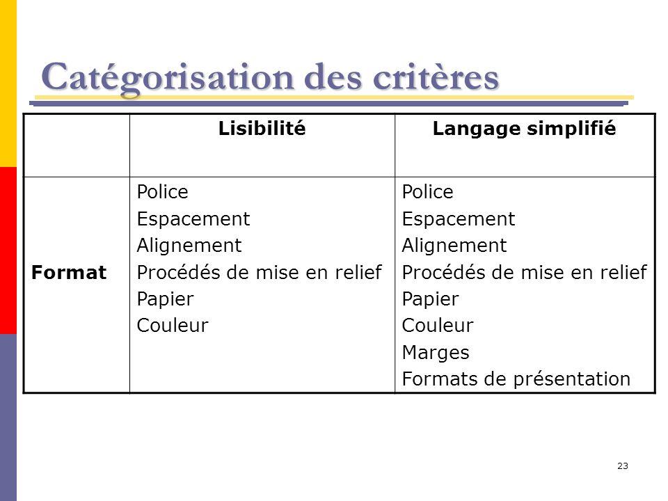 23 Catégorisation des critères LisibilitéLangage simplifié Format Police Espacement Alignement Procédés de mise en relief Papier Couleur Police Espace