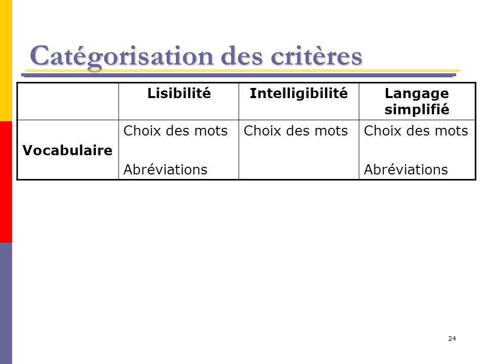 24 Catégorisation des critères LisibilitéIntelligibilitéLangage simplifié Vocabulaire Choix des mots Abréviations Choix des mots Abréviations