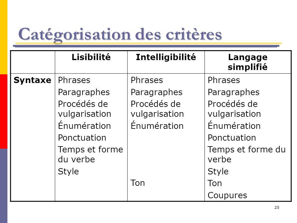 25 Catégorisation des critères LisibilitéIntelligibilitéLangage simplifié SyntaxePhrases Paragraphes Procédés de vulgarisation Énumération Ponctuation