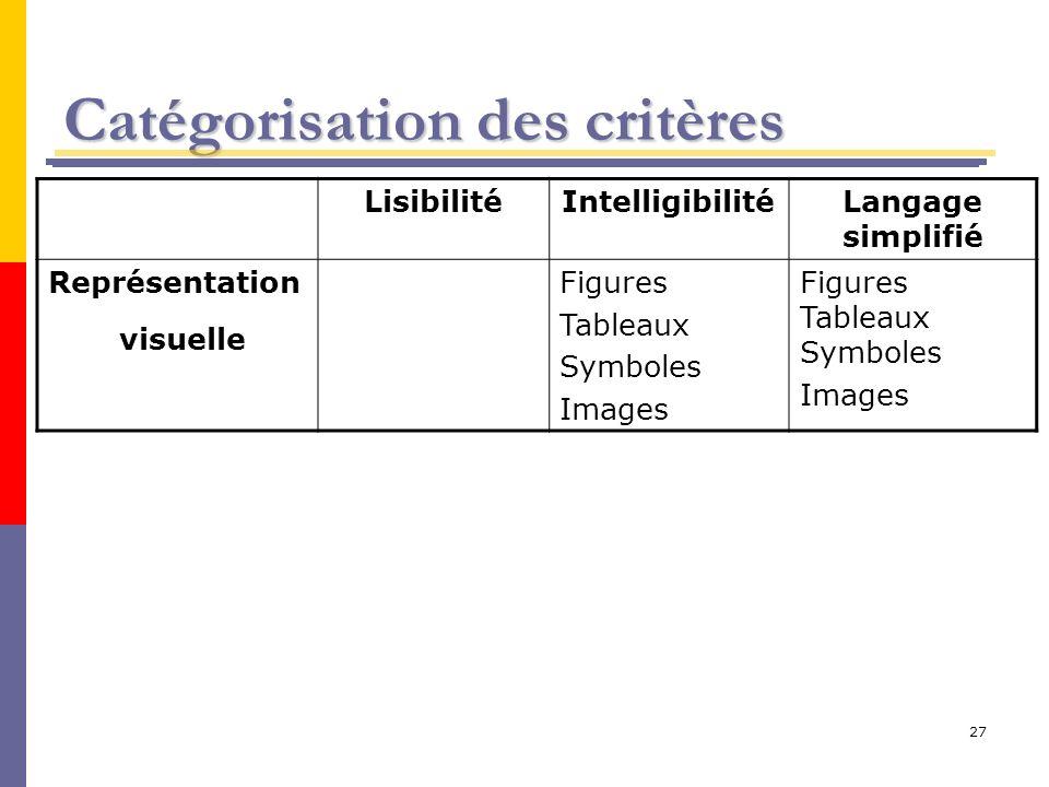 27 Catégorisation des critères LisibilitéIntelligibilitéLangage simplifié Représentation visuelle Figures Tableaux Symboles Images Figures Tableaux Sy