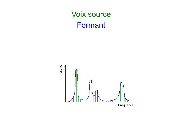 Fréquence Intensité Voix source Formant Explication de la production en tenant compte de : - la voix source, responsable des fréquences émises - la mo