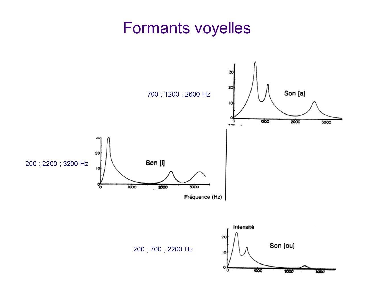 Formants voyelles 700 ; 1200 ; 2600 Hz 200 ; 2200 ; 3200 Hz 200 ; 700 ; 2200 Hz Les voyelles sont caractérisées par des formants qui diffèrent dune vo