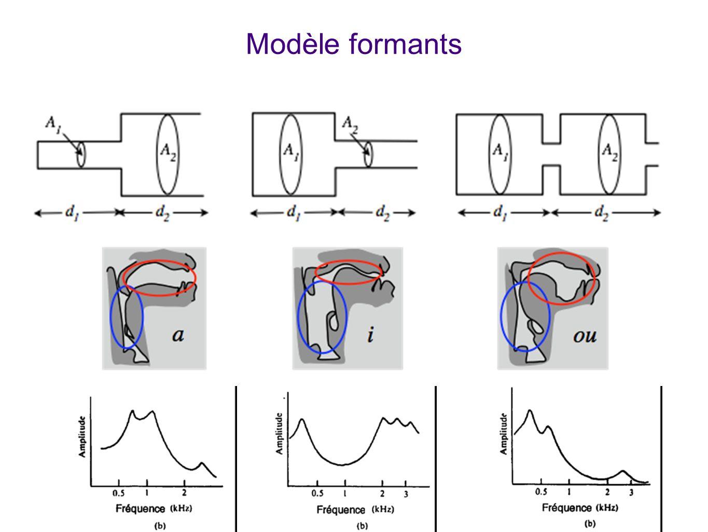 Modèle formants Explique comment, avec le modèle de deux cavités résonantes couplées, on reproduit par calcul théorique les formants. Au milieu: schém