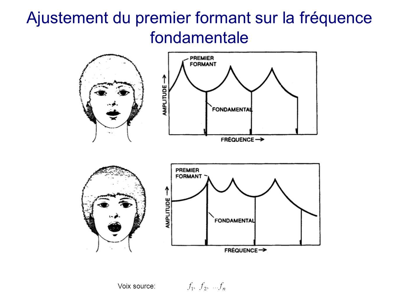 Voix source: Ajustement du premier formant sur la fréquence fondamentale Si les formants ne coïncident pas avec les fréquences (hauteur de note), il f
