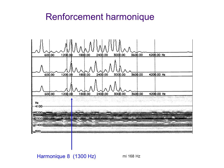 Renforcement harmonique Harmonique 8 (1300 Hz) mi 168 Hz Chanteur basse (Sylvain Muster) qui arrive à faire ressortir nimporte quelle harmonique à vol