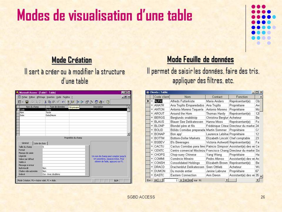 SGBD ACCESS26 Modes de visualisation dune table Mode Création Il sert à créer ou à modifier la structure dune table Mode Feuille de données Il permet de saisir les données, faire des tris, appliquer des filtres, etc.