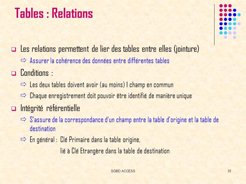 SGBD ACCESS35 Tables : Relations Les relations permettent de lier des tables entre elles (jointure) Assurer la cohérence des données entre différentes tables Conditions : Les deux tables doivent avoir (au moins) 1 champ en commun Chaque enregistrement doit pouvoir être identifié de manière unique Intégrité référentielle Sassure de la correspondance dun champ entre la table dorigine et la table de destination En général : Clé Primaire dans la table origine, lié à Clé Etrangère dans la table de destination