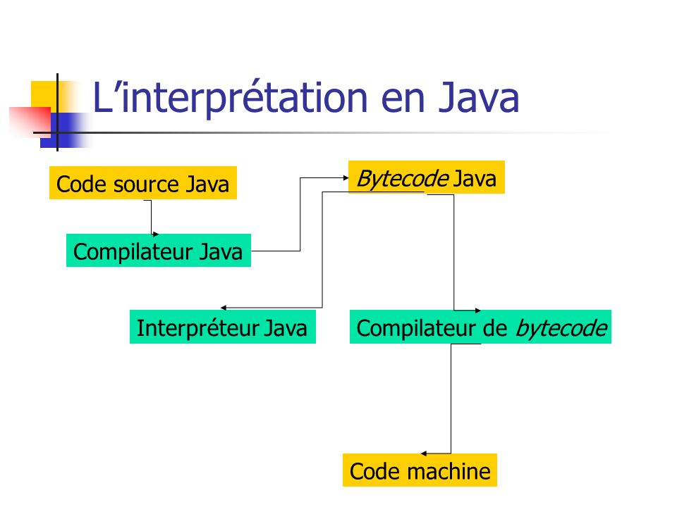 Linterprétation en Java Compilateur Java Interpréteur JavaCompilateur de bytecode Code source Java Bytecode Java Code machine