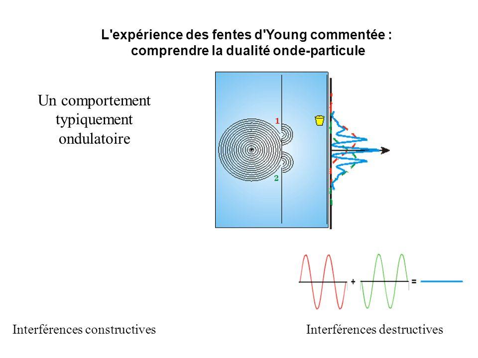 L'expérience des fentes d'Young commentée : comprendre la dualité onde-particule Interférences constructivesInterférences destructives Un comportement