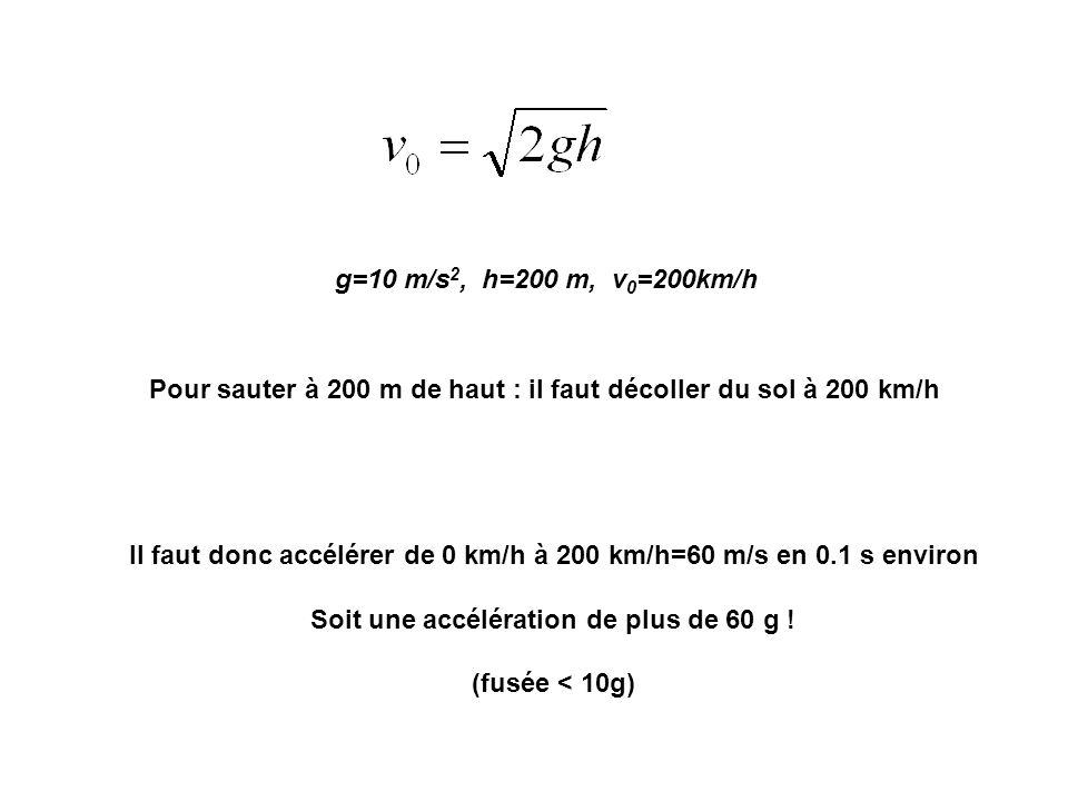Il faut donc accélérer de 0 km/h à 200 km/h=60 m/s en 0.1 s environ Soit une accélération de plus de 60 g ! (fusée < 10g) g=10 m/s 2, h=200 m, v 0 =20
