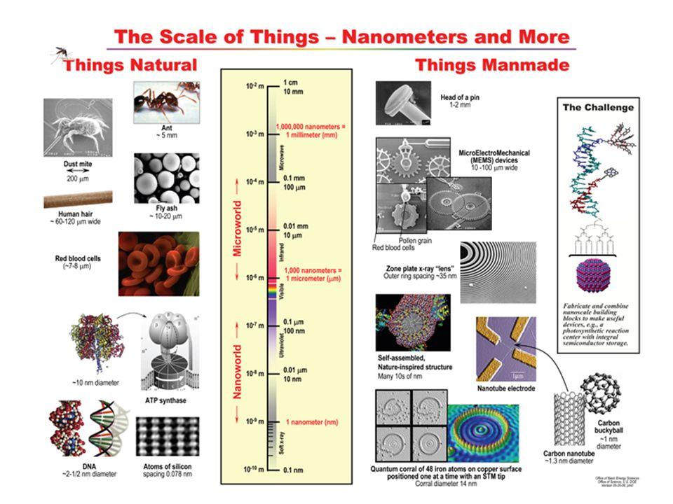 La description moderne de la mécanique quantique (Heisenberg, Schrödinger et Feynman) W.
