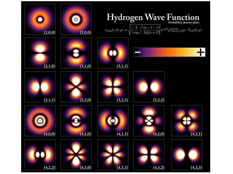 La description moderne de la mécanique quantique (Heisenberg, Schrödinger et Feynman) Ne plus travailler avec la position x, et la vitesse v, mais avec la fonction donde, (x) qui nous donnera la probabilité de trouver la particule en tout point de lespace Remplacer les équations de Newton par une équation donde pour (x), léquation de Schrödinger.