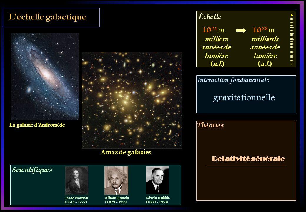 Scientifiques Échelle Interaction fondamentale Théories Léchelle galactique La galaxie dAndromède Amas de galaxies 10 21 m10 26 m Relativité générale