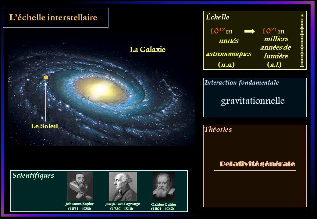 Scientifiques Échelle Interaction fondamentale Théories Léchelle galactique La galaxie dAndromède Amas de galaxies 10 21 m10 26 m Relativité générale gravitationnelle milliers années de lumière (a.l.) milliards années de lumière (a.l.) Isaac Newton (1643 - 1727) Albert Einstein (1879 - 1955) Edwin Hubble (1889 - 1953)