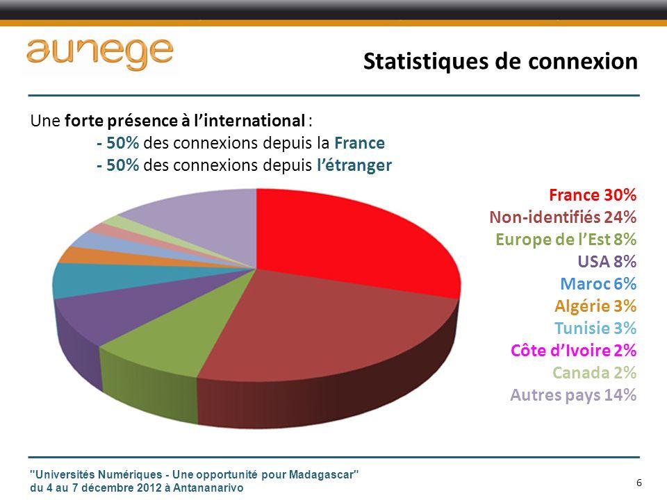 Statistiques de connexion Universités Numériques - Une opportunité pour Madagascar du 4 au 7 décembre 2012 à Antananarivo 6 France 30% Non-identifiés 24% Europe de lEst 8% USA 8% Maroc 6% Algérie 3% Tunisie 3% Côte dIvoire 2% Canada 2% Autres pays 14% Une forte présence à linternational : - 50% des connexions depuis la France - 50% des connexions depuis létranger