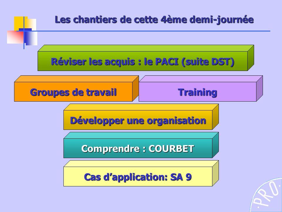 Les chantiers de cette 4ème demi-journée Comprendre : COURBET Groupes de travail Réviser les acquis : le PACI (suite DST) Training Développer une orga