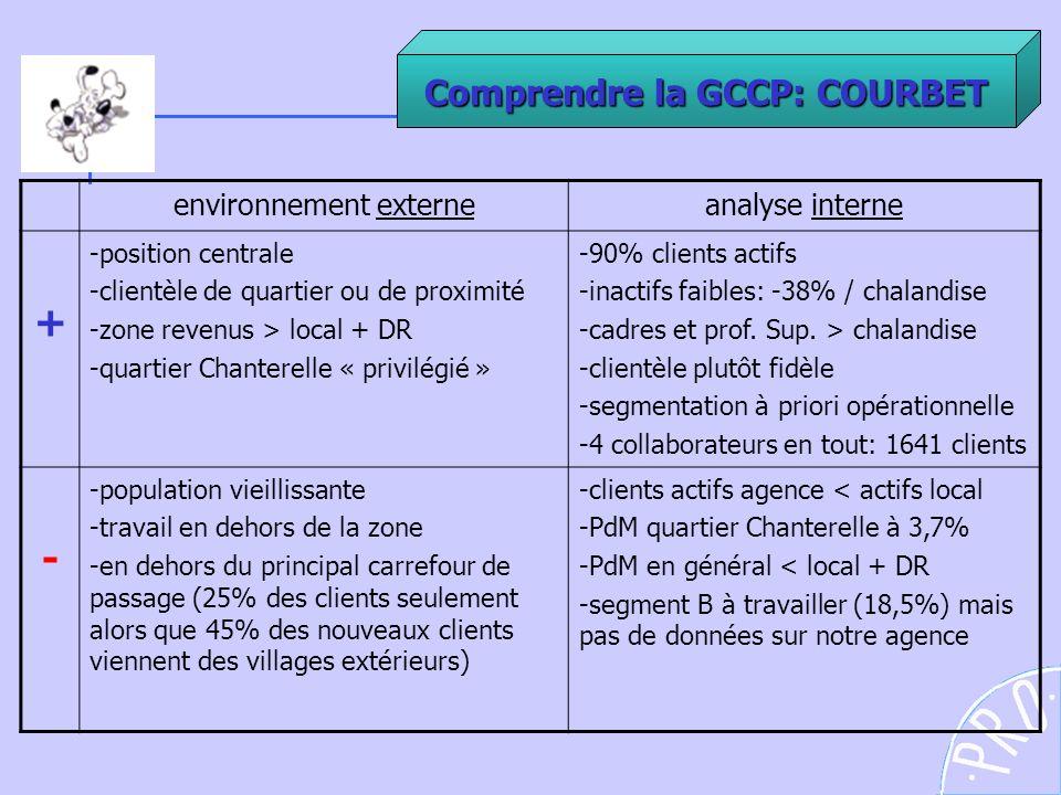 Comprendre la GCCP: COURBET environnement externeanalyse interne + -position centrale -clientèle de quartier ou de proximité -zone revenus > local + D