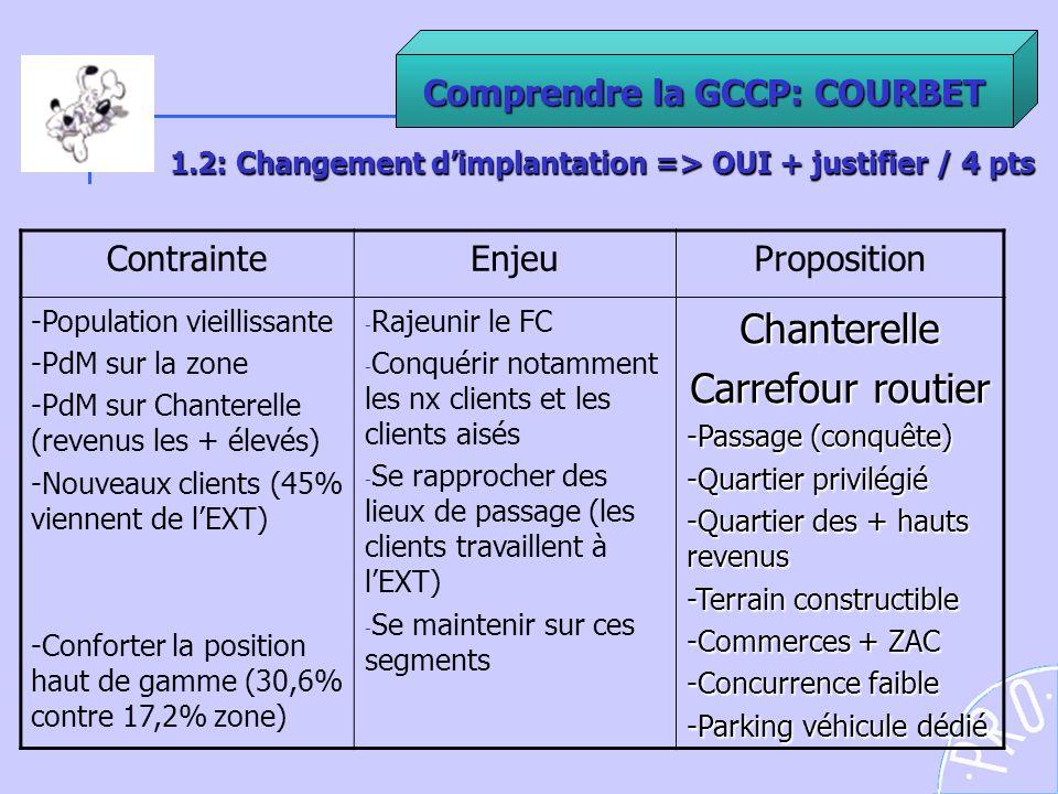 Comprendre la GCCP: COURBET 1.2: Changement dimplantation => OUI + justifier / 4 pts ContrainteEnjeuProposition -Population vieillissante -PdM sur la