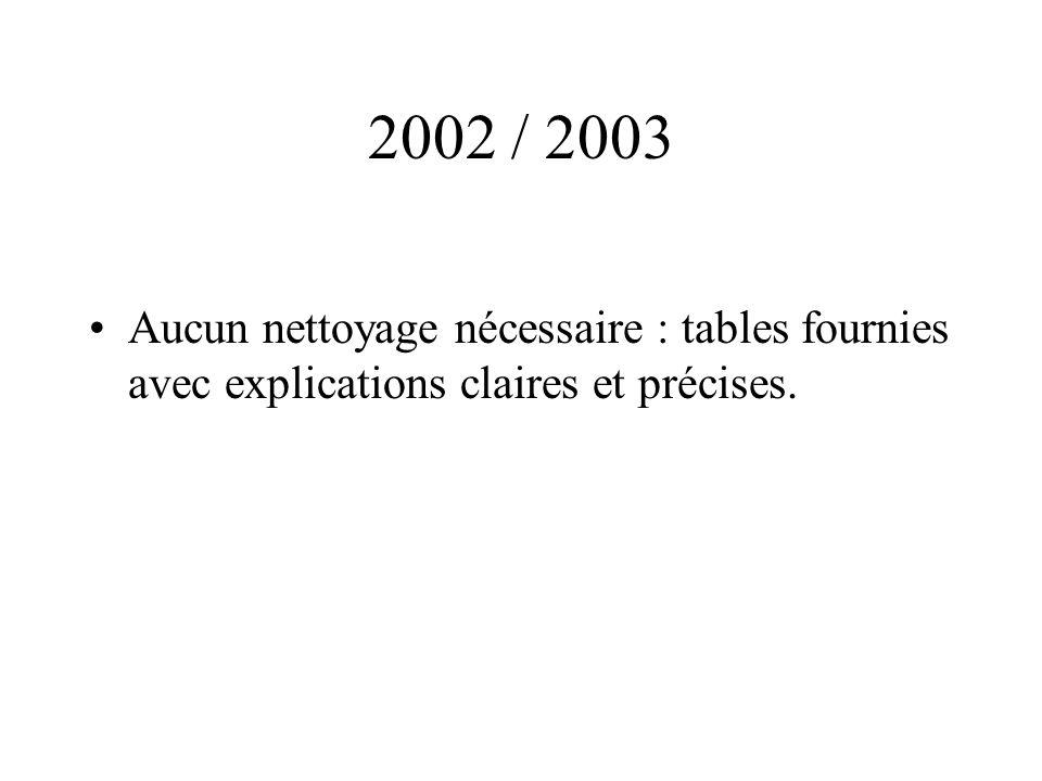 2002 / 2003 Aucun nettoyage nécessaire : tables fournies avec explications claires et précises.