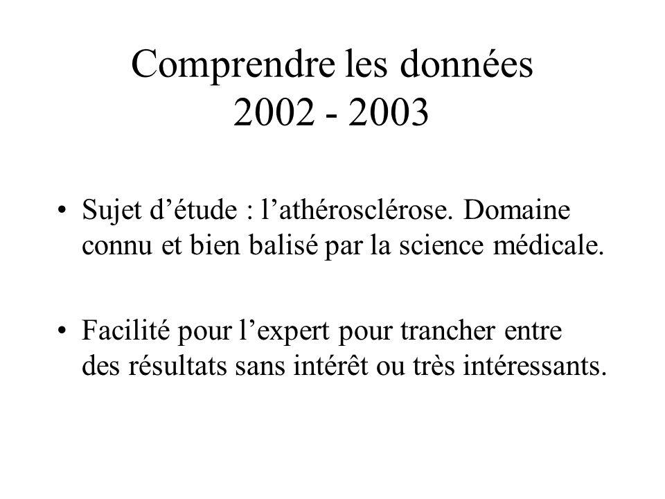 Comprendre les données 2002 - 2003 Sujet détude : lathérosclérose. Domaine connu et bien balisé par la science médicale. Facilité pour lexpert pour tr