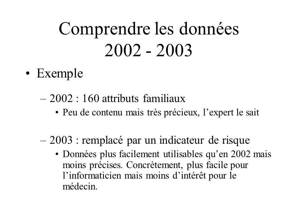 Comprendre les données 2002 - 2003 Exemple –2002 : 160 attributs familiaux Peu de contenu mais très précieux, lexpert le sait –2003 : remplacé par un indicateur de risque Données plus facilement utilisables quen 2002 mais moins précises.