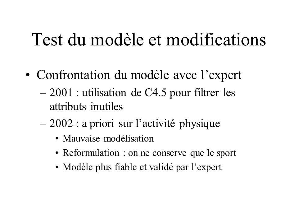 Test du modèle et modifications Confrontation du modèle avec lexpert –2001 : utilisation de C4.5 pour filtrer les attributs inutiles –2002 : a priori