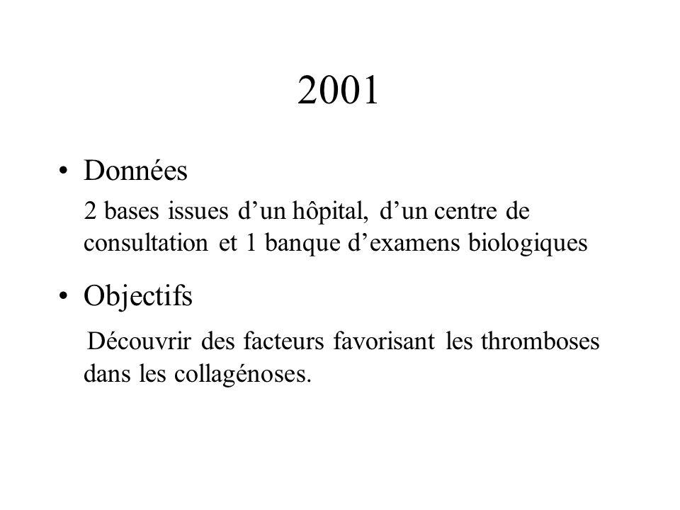 2001 Données 2 bases issues dun hôpital, dun centre de consultation et 1 banque dexamens biologiques Objectifs Découvrir des facteurs favorisant les thromboses dans les collagénoses.