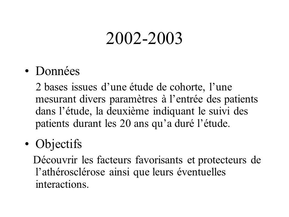 2002-2003 Données 2 bases issues dune étude de cohorte, lune mesurant divers paramètres à lentrée des patients dans létude, la deuxième indiquant le suivi des patients durant les 20 ans qua duré létude.